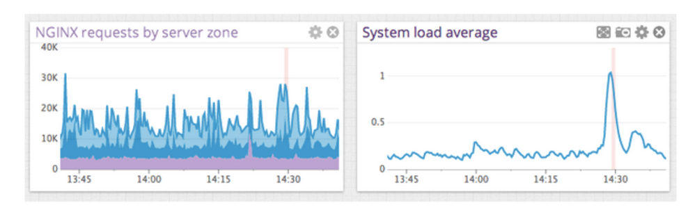 A side-by-side view of NGINX requests by server zone and average system load