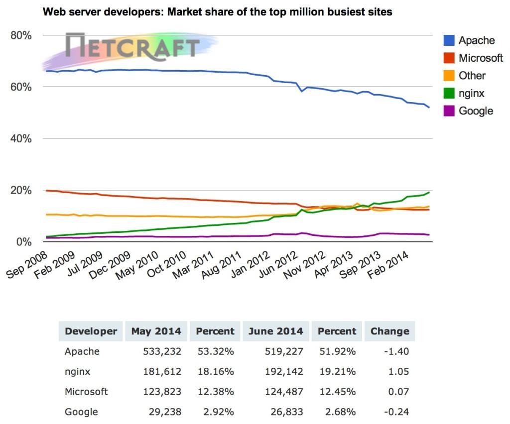 How Many Websites Run NGINX? June 2014   NGINX