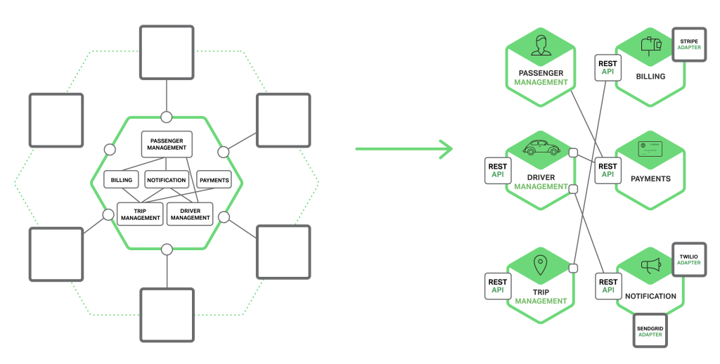 https://www.nginx.com/blog/building-microservices-inter-process-communication/