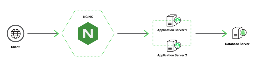 NGINX Plus as a load balancer between clients and the application tier in an Oracle E-Business Suite deployment