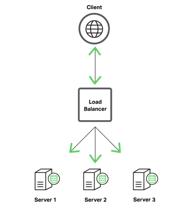 Typical architecture for load balancing three application servers