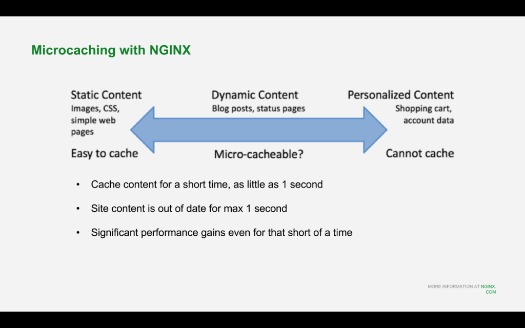 With regards for Drupal 8 with NGINX, microcaching means caching for a very short time (like 1 second); it's suitable for content that changes frequently but isn't customized for each client [NGINX webinar about Drupal 8 performance, Feb 2016]