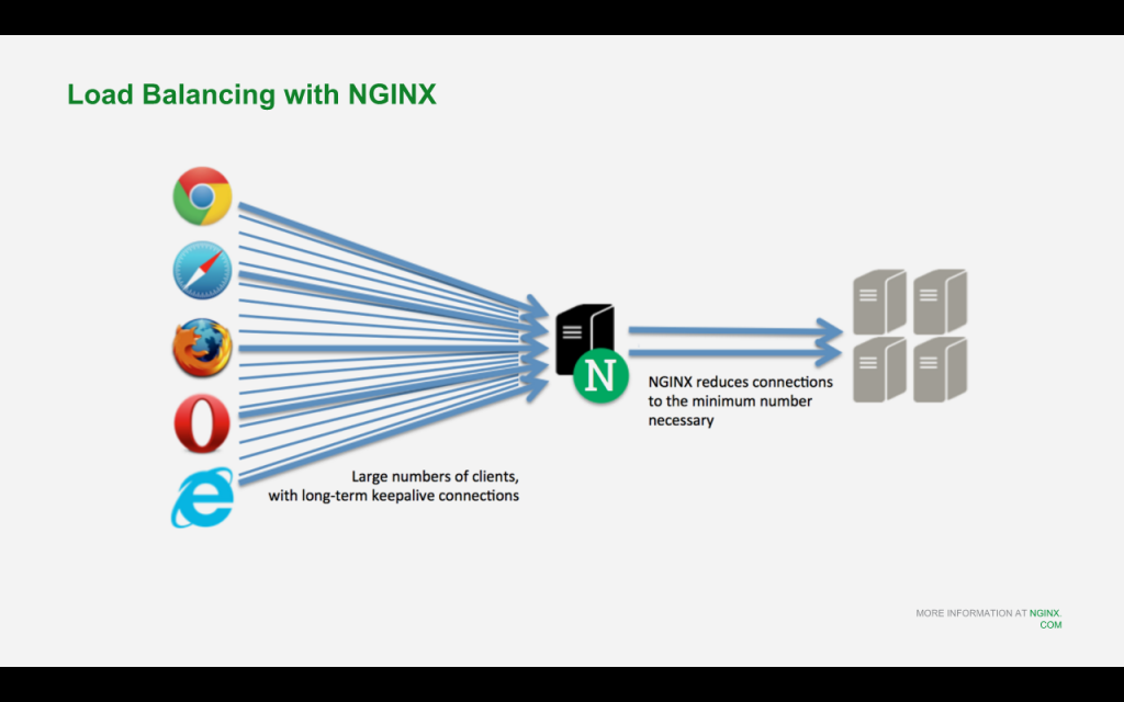 The NGINX load balancer protects backend Drupal servers by reducing large numbers of long-lived client connections with sparse traffic to a small number of keepalive connections [NGINX webinar about Drupal 8 performance, Feb 2016]