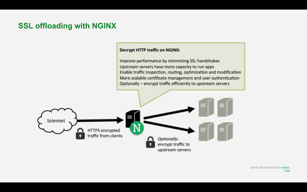As a reverse proxy and load balancer for Drupal 8, NGINX and NGINX Plus offload SSL/TLS processing from app servers [NGINX webinar about Drupal 8 performance, Feb 2016]