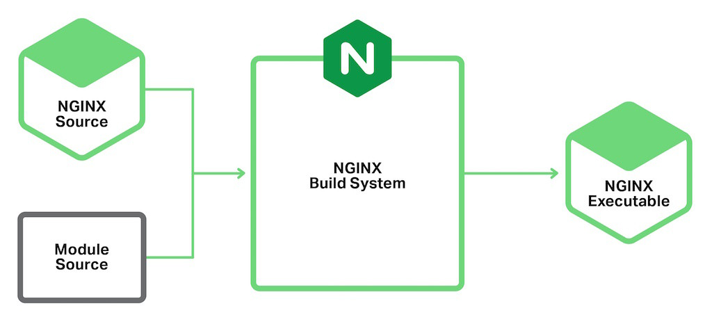 Static modules are compiled into the NGINX executable to enable dynamic modules with NGINX