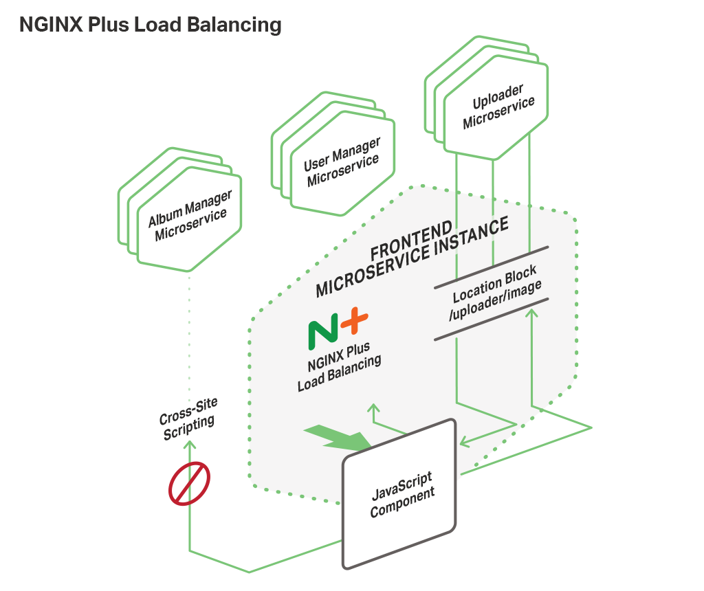 Building a web frontend with microservices and nginx plus microservices based web frontend for nginx applications use nginx plus for routing and load balancing pooptronica Choice Image