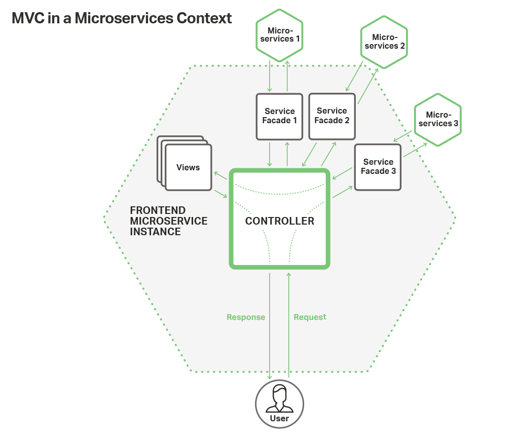 Microservices-based web frontend for NGINX applications use the Model-View-Controller framework for control