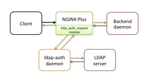 The NGINX Plus reference implementation for LDAP authentication includes the ldap-auth daemon and a sample backend daemon