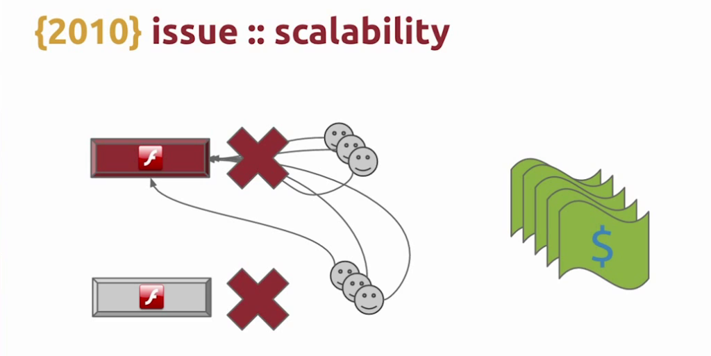 When users from one failed Flash server reconnect to another that is already under high load, the second server is likely to fail also, possibly leading to a cascade of failure - live video streaming [Globo.com presentation at nginx.conf2015]