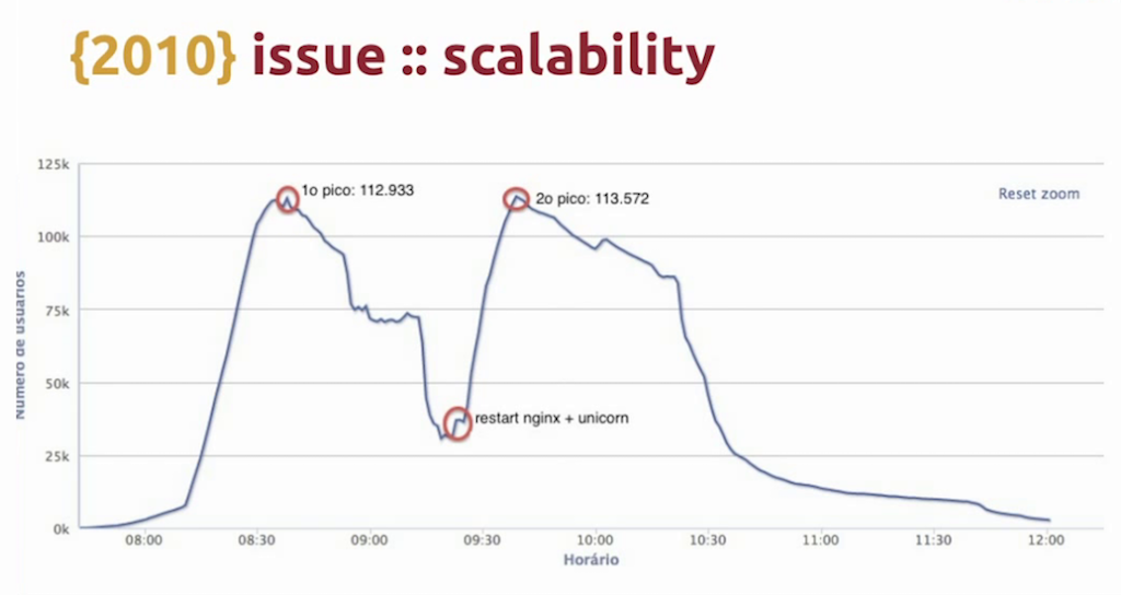 Graph showing how a server failure at a time of peak traffic led to loss of half the audience watching a FIFA match - live video streaming [Globo.com presentation at nginx.conf2015]