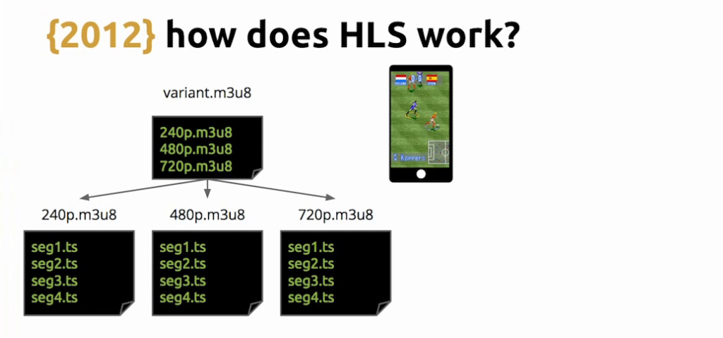 With HLS, a video player requests a playlist for the highest quality bitrate it can handle, based on its connection speed - live video streaming [Globo.com presentation at nginx.conf2015]