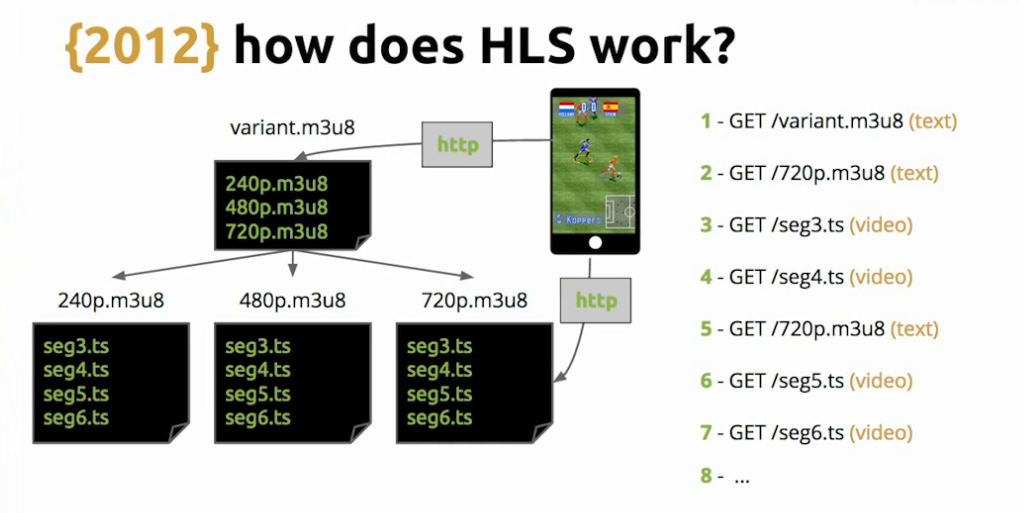 After fetching the playlist for the appropriate bitrate, an HLS video player issues GET requests for the listed video files - live video streaming [Globo.com presentation at nginx.conf2015]