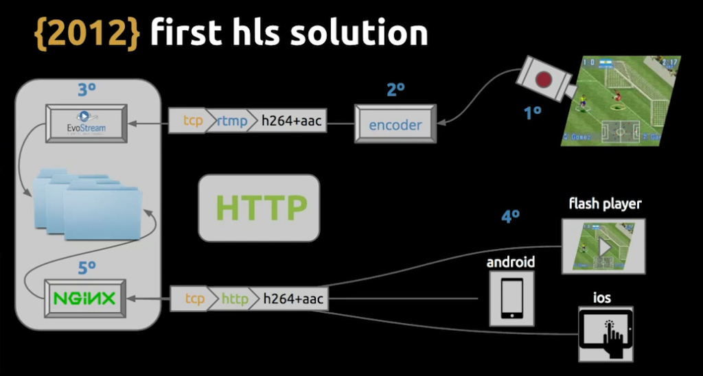 The initial infrastructure with HLS used EvoStream, plus NGINX for load balancing - live video streaming [Globo.com presentation at nginx.conf2015]
