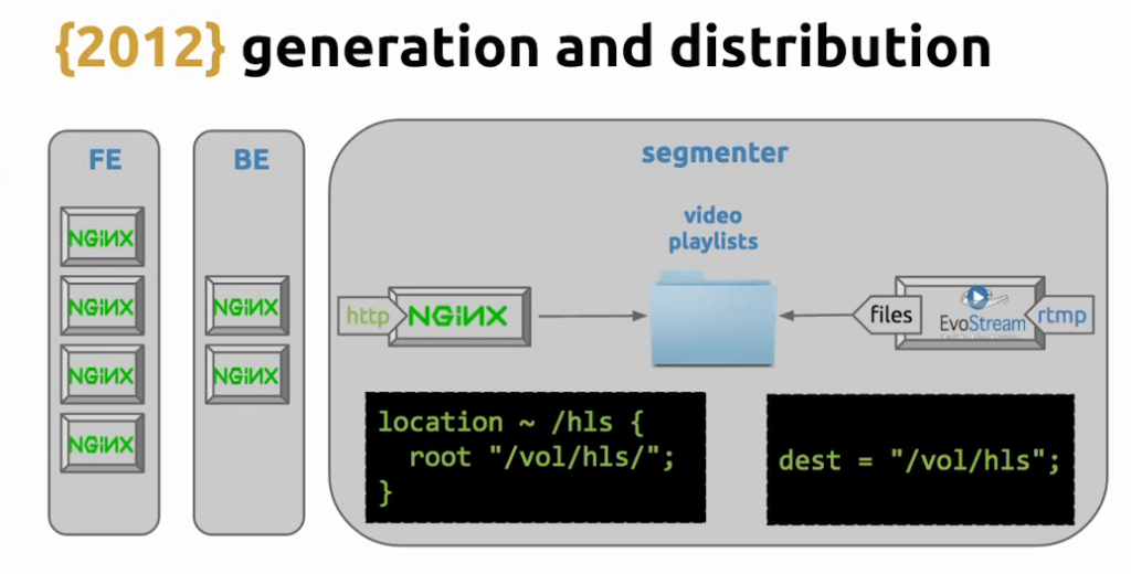 voStream generates HLS videos and stores them in a folder, which is designated as the root directory for the NGINX 'location' directive for HLS video - live video streaming [Globo.com presentation at nginx.conf2015]