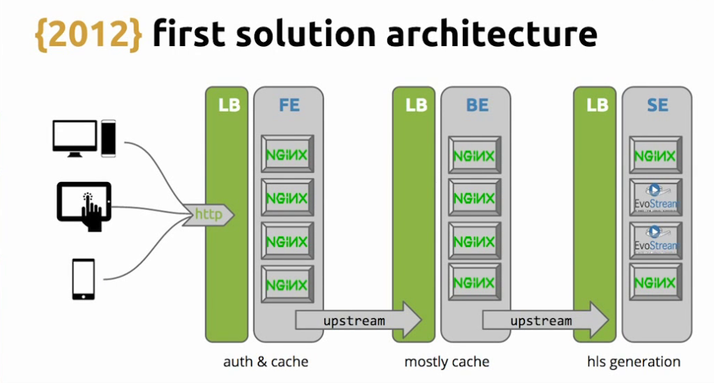 Graphic shows the first architecture for the HLS-based solution, with NGINX providing load balancing, caching, and authentication offload - live video streaming [Globo.com presentation at nginx.conf2015]