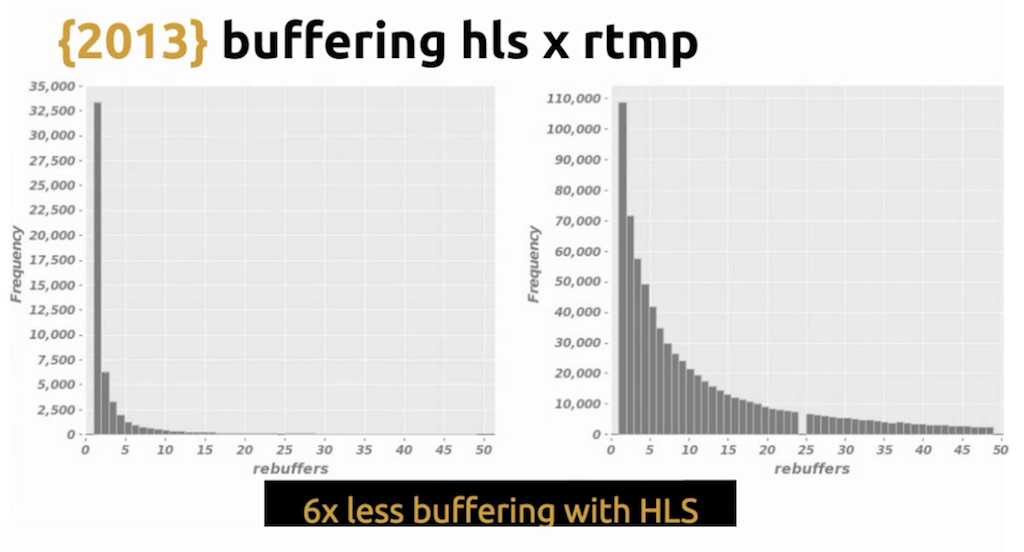 Graph showing that HLS requires six times less buffering than RTMP, leading to a better user experience - live video streaming [Globo.com presentation at nginx.conf2015]