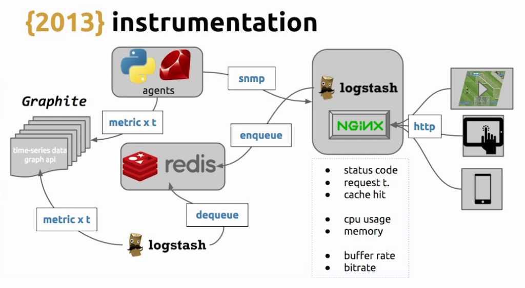 Because HLS uses HTTP, it was possible to add Graphite and SNMP for instrumentation - live video streaming [Globo.com presentation at nginx.conf2015]