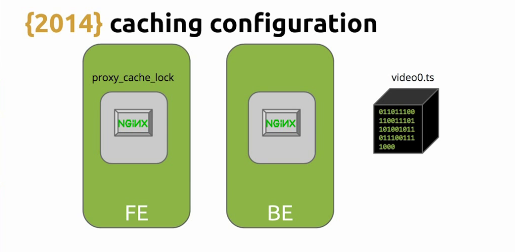 With NGINX caching and the 'proxy_cache_lock' directive, it's possible for requests for an expired asset to flood the backend while NGINX is loading the new version - live video streaming [Globo.com presentation at nginx.conf2015]