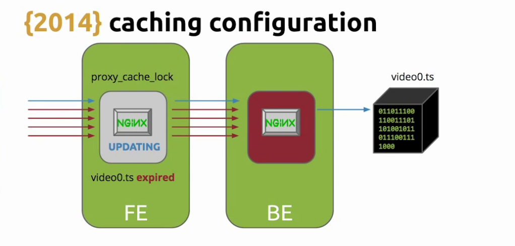 o avoid flooding the backend with requests for an expired asset while NGINX is updating the cache, use the 'proxy_cache_use_stale' directive - live video streaming[Globo.com presentation at nginx.conf2015]