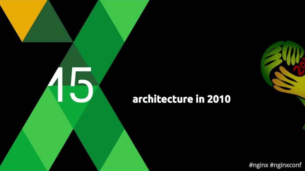 Title slide for 'Architecture in 2010' section - low latency and scalability [Globo.com presentation at nginx.conf2015]