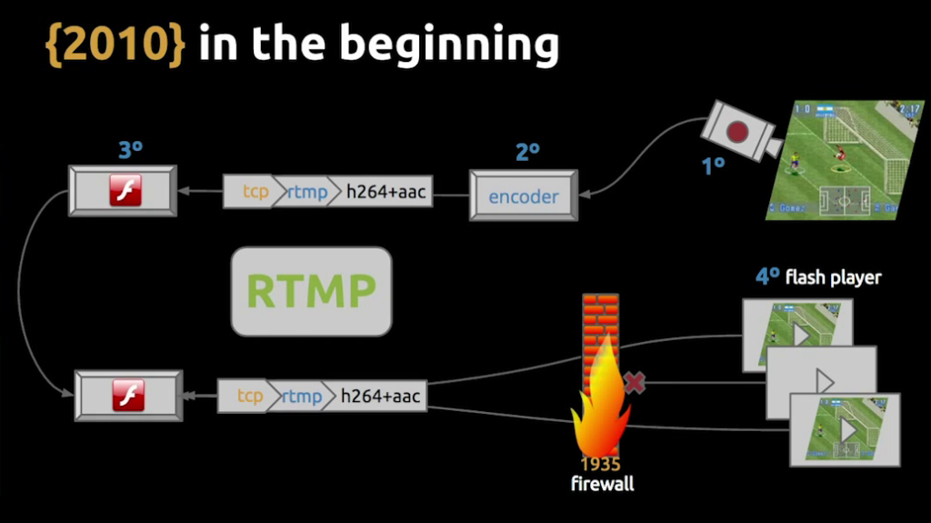 Slide depicting the infrastructure components in the original architecture from 2010, based on Flash and RTMP - live video streaming [Globo.com presentation at nginx.conf2015]