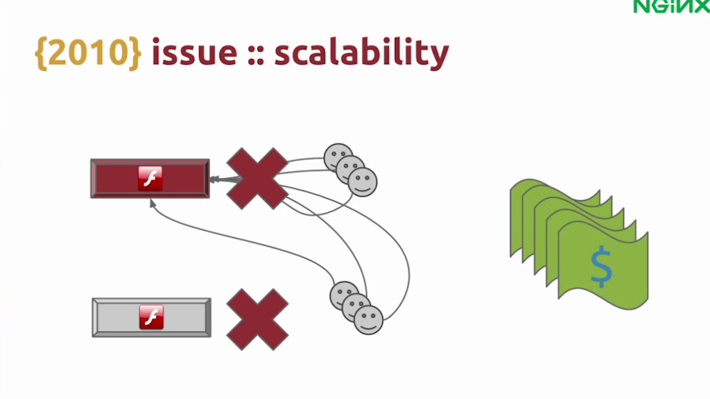 When users from one failed Flash server reconnect to another that is already under high load, the second server is likely to fail also, possibly leading to a cascade of failure - live video streaming [Globo.com presentation at nginx.conf2015, Sep 2015]
