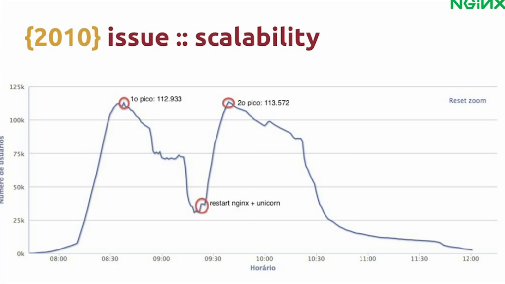 Graph showing how a server failure at a time of peak traffic led to loss of half the audience watching a FIFA match - live video streaming [Globo.com presentation at nginx.conf2015, Sep 2015]