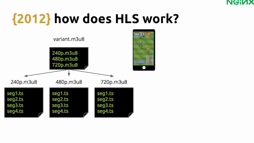 With HLS, a video player requests a playlist for the highest quality bitrate it can handle, based on its connection speed - live video streaming [Globo.com presentation at nginx.conf2015, Sep 2015]