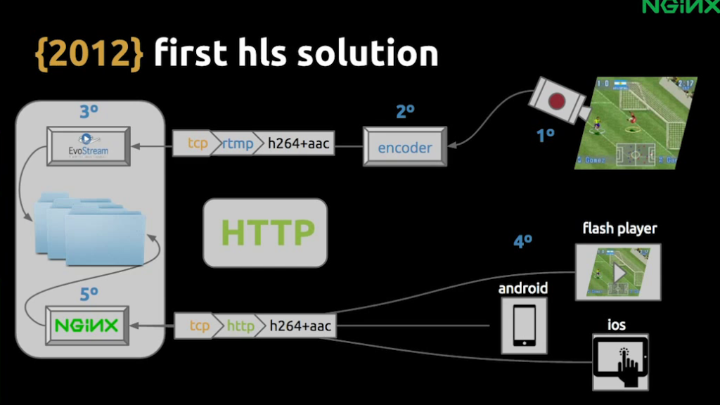 The initial infrastructure with HLS used EvoStream, plus NGINX for load balancing - live video streaming [Globo.com presentation at nginx.conf2015, Sep 2015]
