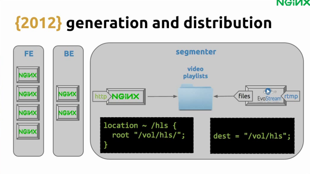 EvoStream generates HLS videos and stores them in a folder, which is designated as the root directory for the NGINX 'location' directive for HLS video - live video streaming [Globo.com presentation at nginx.conf2015, Sep 2015]