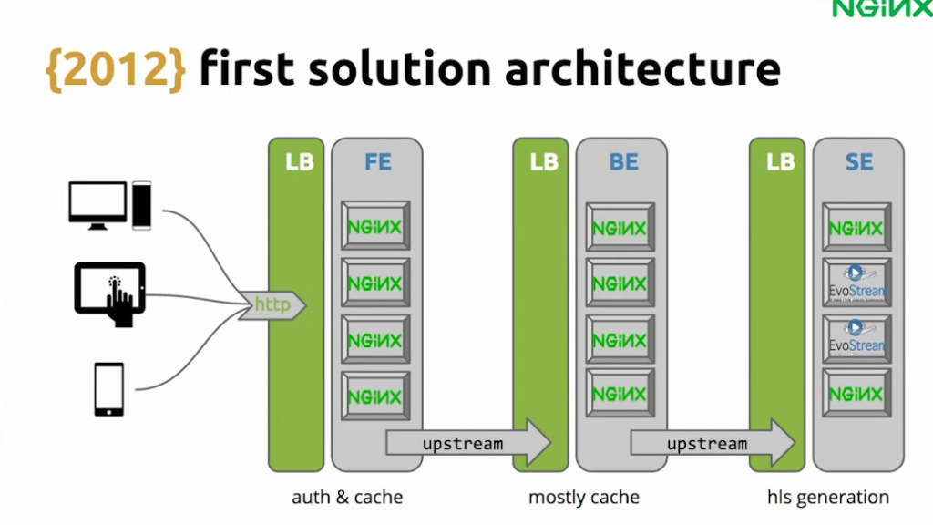 Graphic shows the first architecture for the HLS-based solution, with NGINX providing load balancing, caching, and authentication offload - live video streaming [Globo.com presentation at nginx.conf2015, Sep 2015]