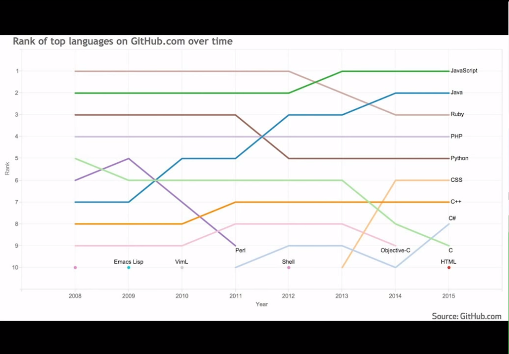 NGINX - JavaScript has always been one of the two most popular languages on GitHub, holding the #1 spot since 2013 [presentation by Igor Sysoev, CTO and co-founder of NGINX, Inc., at nginx.conf 2015]