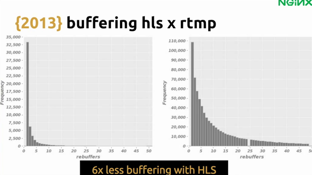 Graph showing that HLS requires six times less buffering than RTMP, leading to a better user experience - live video streaming [Globo.com presentation at nginx.conf2015, Sep 2015]
