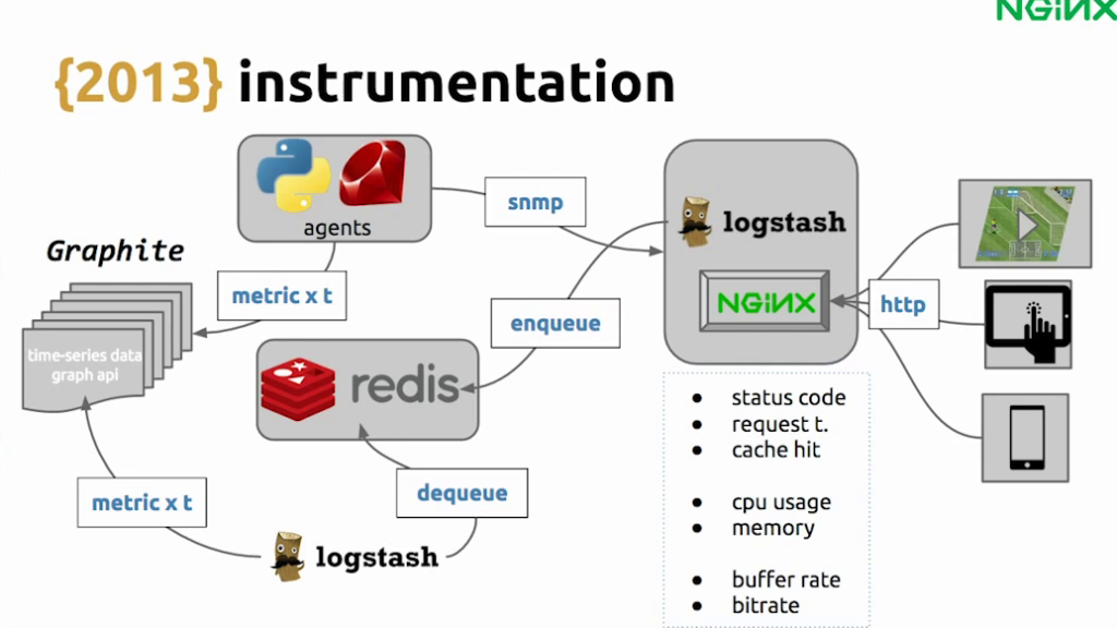 Because HLS uses HTTP, it was possible to add Graphite and SNMP for instrumentation - live video streaming [Globo.com presentation at nginx.conf2015, Sep 2015]