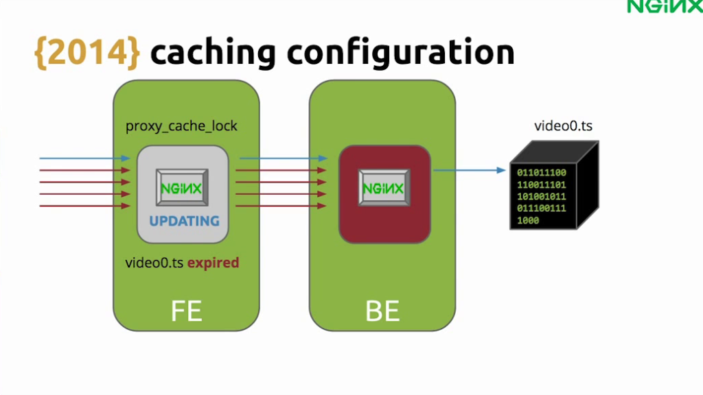 To avoid flooding the backend with requests for an expired asset while NGINX is updating the cache, use the 'proxy_cache_use_stale' directive - live video streaming[Globo.com presentation at nginx.conf2015, Sep 2015]
