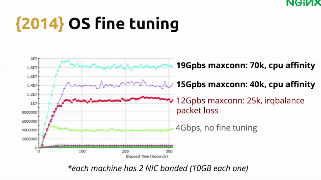 Graph showing how 'irqbalance' alone led to packet loss, so CPU affinity was added - live video streaming [Globo.com presentation at nginx.conf2015, Sep 2015]