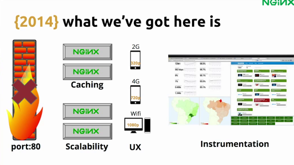 With NGINX and HLS, the solution provides caching, scalability, and instrumentation, while avoiding problems with firewalls - live video streaming [Globo.com presentation at nginx.conf2015, Sep 2015]