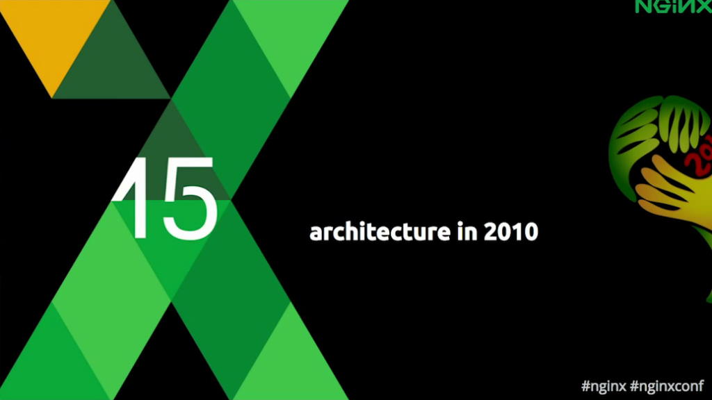 Title slide for 'Architecture in 2010' section - low latency and scalability [Globo.com presentation at nginx.conf2015, Sep 2015]
