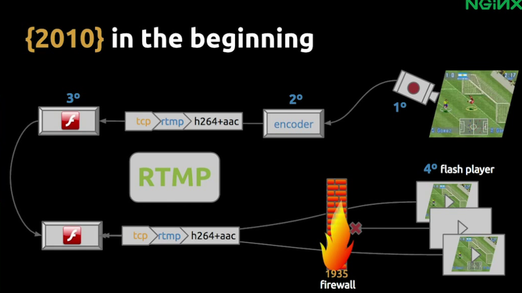 Slide depicting the infrastructure components in the original architecture from 2010, based on Flash and RTMP - live video streaming [Globo.com presentation at nginx.conf2015, Sep 2015]