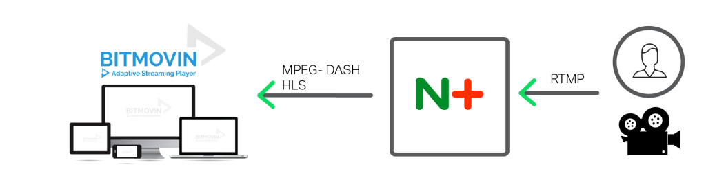 Deliver high quality video with NGINX Plus and BITMOVIN - live video streaming