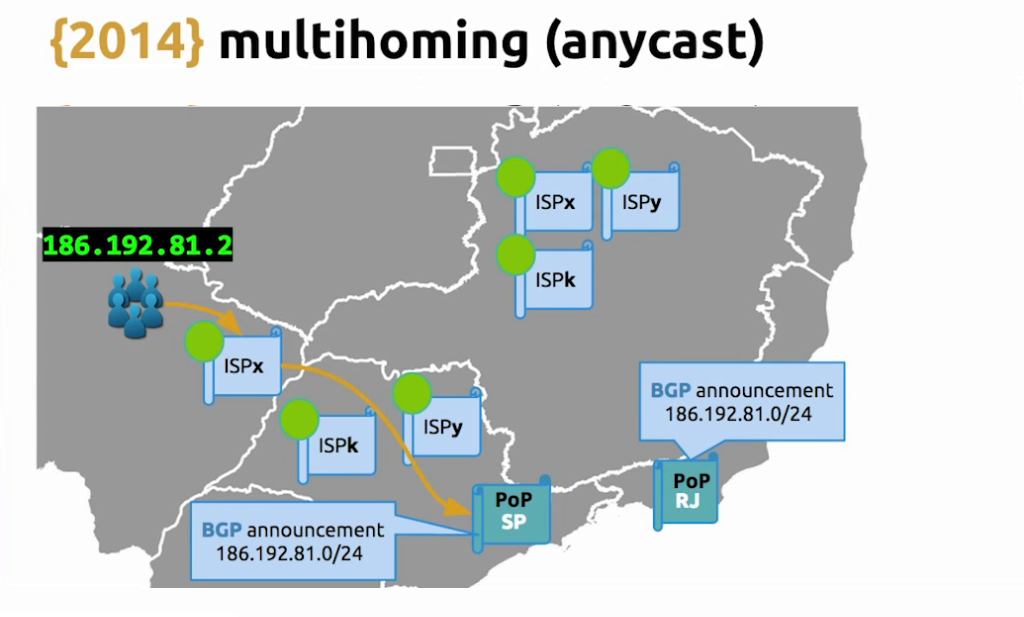 With BGP for anycast, ISPs know to route requests to the nearest point of presence - live video streaming [Globo.com presentation at nginx.conf2015]