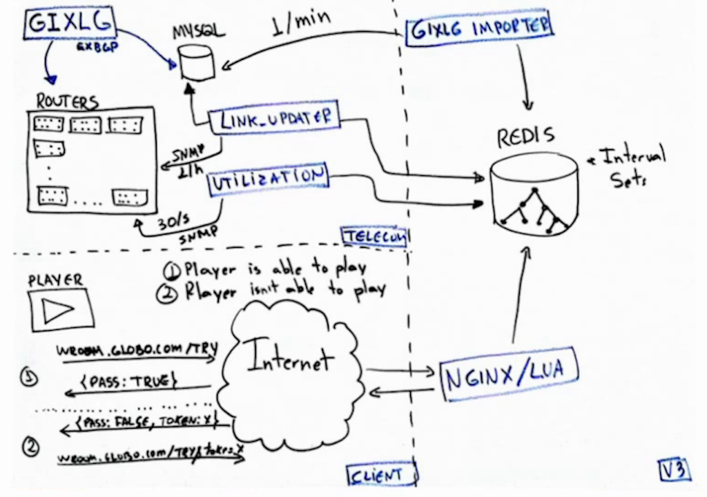 "Drawing of the architecture for the ""waiting room"", which uses NGINX in a microservice that checks whether a link has enough capacity for an additional user - live video streaming [Globo.com presentation at nginx.conf2015]"