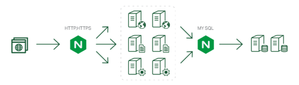 Load balancing PHP servers with NGINX with greater php 7 performance