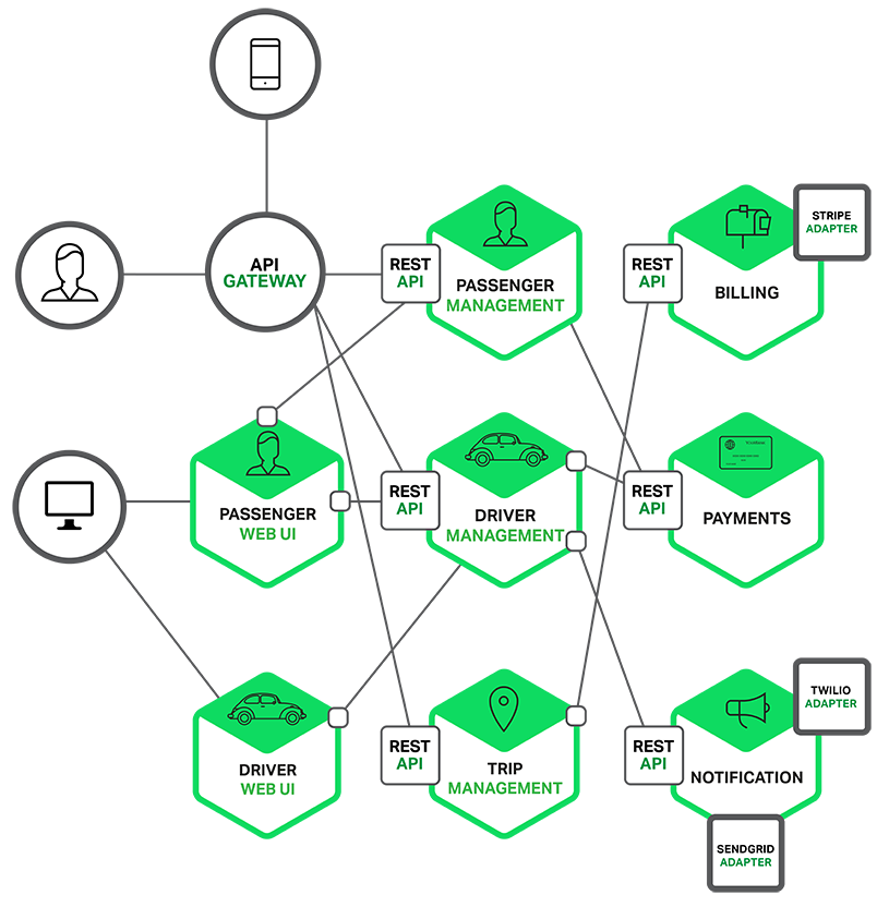 https://www.nginx.com/blog/introduction-to-microservices/