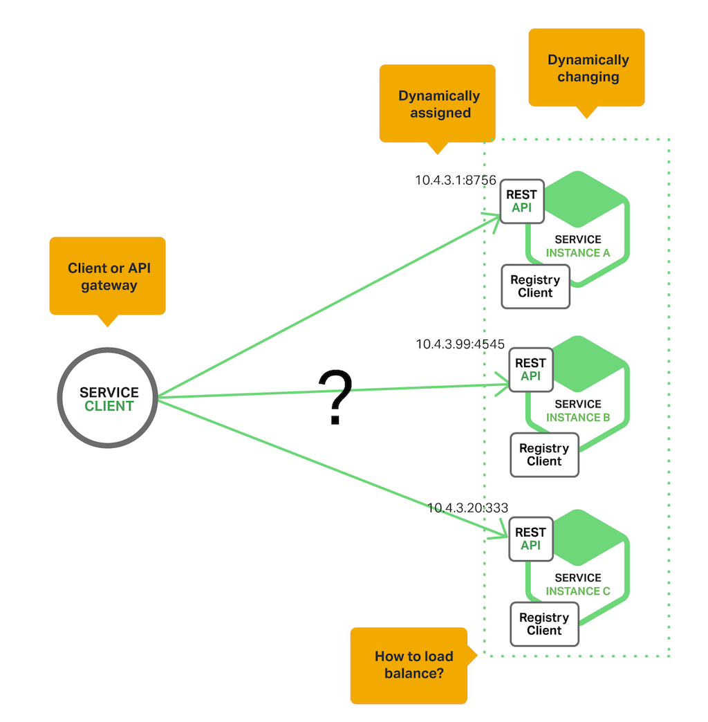 Service discovery in a microservices architecture nginx for Consul load balancing