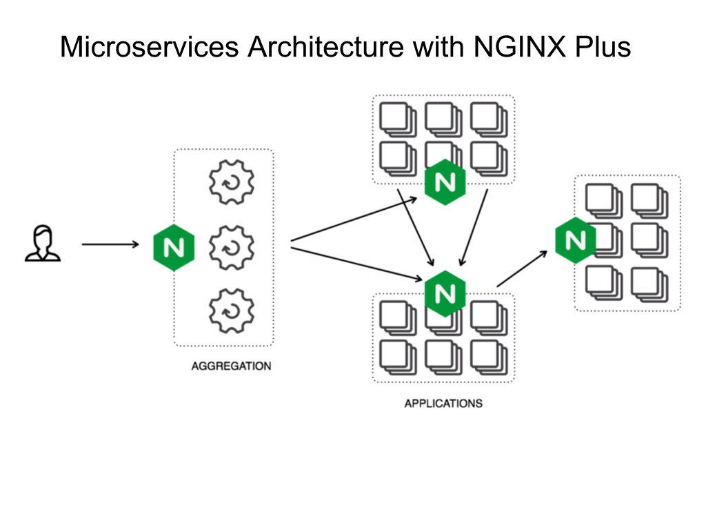 Diagram showing NGINX Plus deployed in front of each component in a microservices architecture [NGINX webinar about connecting applications with NGINX and Docker to include the microservices architecture and load balancing, Apr 2016]