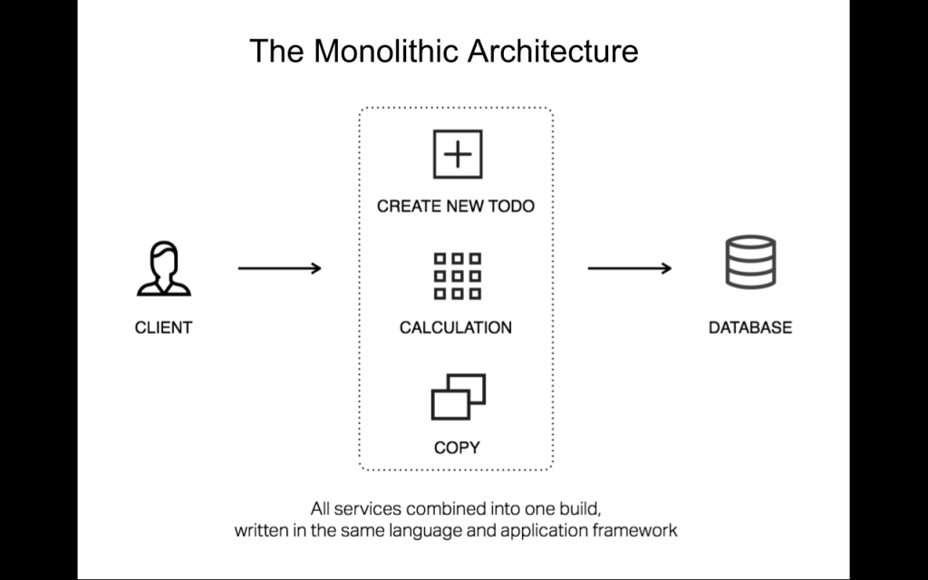 Diagram showing the unitary nature of a monolith, with all services combined in one build, written in one language and framework [NGINX webinar about connecting applications with NGINX and Docker to include the microservices architecture and load balancing, Apr 2016]