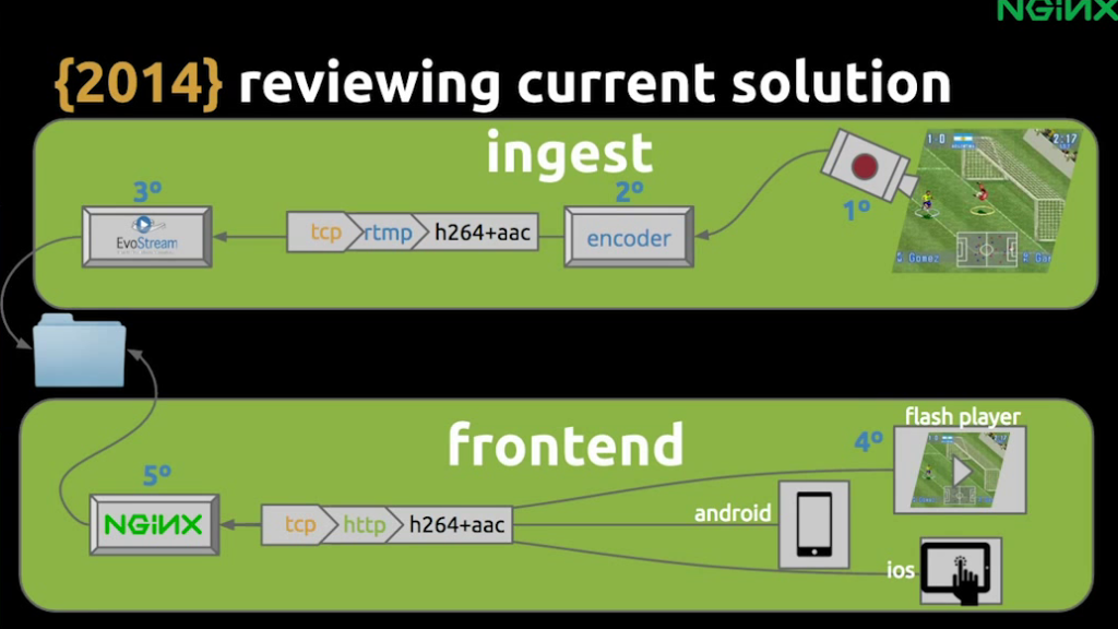 The main parts of the pre-DVR solution are ingestion, storage and frontend - live video streaming [Globo.com presentation at nginx.conf2015, Sep 2015]
