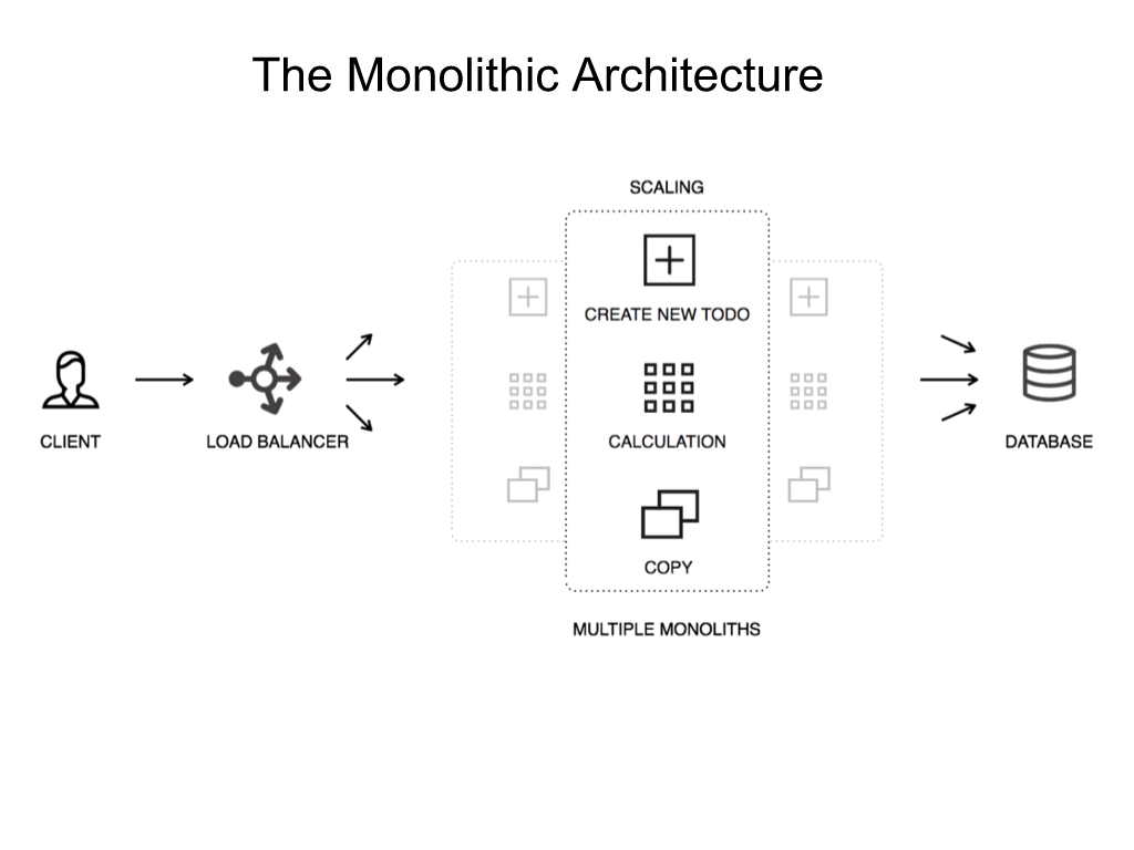 A common architecture when migrating to microservices is to have NGINX load balance instances of a monolith [NGINX webinar about connecting applications with NGINX and Docker to include the microservices architecture and load balancing, Apr 2016]