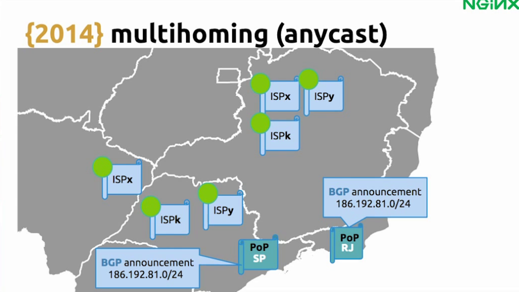 For anycast, BGP announces routes from the data centers - live video streaming [Globo.com presentation at nginx.conf2015, Sep 2015]